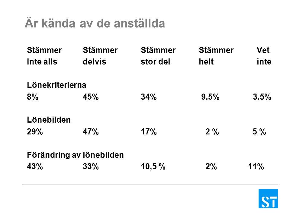 Är kända av de anställda StämmerStämmerStämmerStämmerVet Inte allsdelvisstor delheltinte Lönekriterierna 8%45%34% 9.5% 3.5% Lönebilden 29%47%17% 2 % 5 % Förändring av lönebilden 43%33%10,5 % 2% 11%