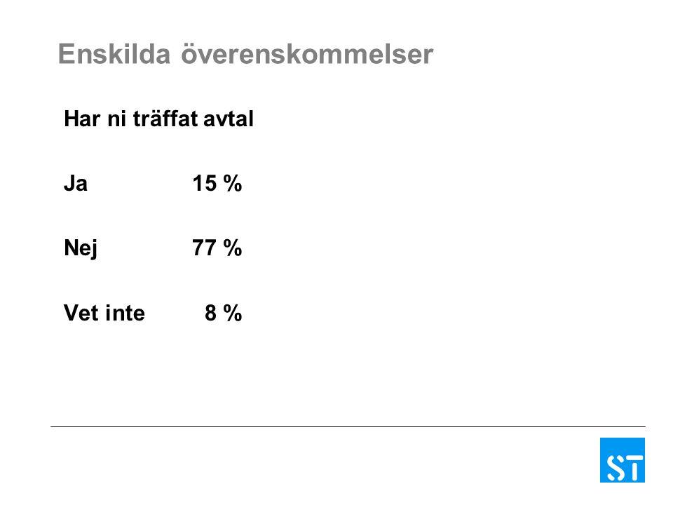 Enskilda överenskommelser Har ni träffat avtal Ja15 % Nej77 % Vet inte 8 %