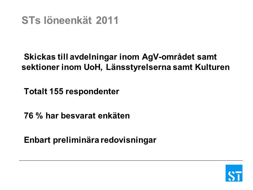 STs löneenkät 2011 Skickas till avdelningar inom AgV-området samt sektioner inom UoH, Länsstyrelserna samt Kulturen Totalt 155 respondenter 76 % har besvarat enkäten Enbart preliminära redovisningar