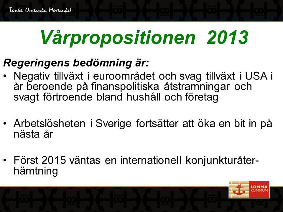 Vårpropositionen 2013 Regeringens bedömning är: Negativ tillväxt i euroområdet och svag tillväxt i USA i år beroende på finanspolitiska åtstramningar och svagt förtroende bland hushåll och företag Arbetslösheten i Sverige fortsätter att öka en bit in på nästa år Först 2015 väntas en internationell konjunkturåter- hämtning