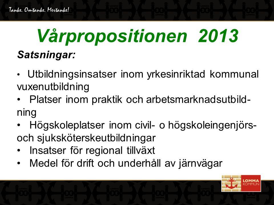 Vårpropositionen 2013 Satsningar: Utbildningsinsatser inom yrkesinriktad kommunal vuxenutbildning Platser inom praktik och arbetsmarknadsutbild- ning Högskoleplatser inom civil- o högskoleingenjörs- och sjuksköterskeutbildningar Insatser för regional tillväxt Medel för drift och underhåll av järnvägar