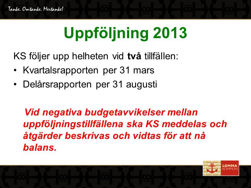 KVARTALSRAPPORT jan-mars 2013 Helårsprognos: + 28,2 mnkr Nämndernas verksamheter - 1,8 mnkr Finansförvaltningen + 11,0 mnkr Budgeterat resultat + 20,7 mnkr Jämförelsestörande poster- 1,7 mnkr