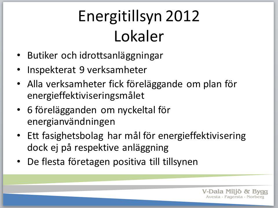 Energitillsyn 2012 Lokaler Butiker och idrottsanläggningar Inspekterat 9 verksamheter Alla verksamheter fick föreläggande om plan för energieffektivis