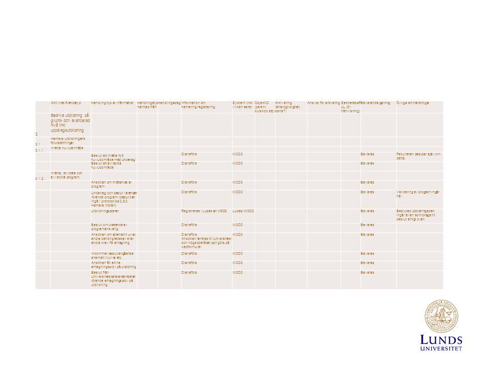 Aktivitet/ÄrendetypHandling/typ av informationHandlingstyp hämtad från: HandlingsslagInformation om hantering/registrering System (inkl vilken serie) ObjektID (persnr, kurskod etc) Arkivering (analogt/digitalt, serie ) Ansvar för arkiveringSektretess/P uL (§- hänvisning) Bevarande/gallringÖvriga anmärkningar 3 Bedriva utbildning på grund- och avancerad nivå inkl uppdragsutbildning 3.1 Hantera utbildningens förutsättningar 3.1.1 Inrätta huvudområde Beslut att inrätta nytt huvudområde med underlag DiarieförsW3D3 BevarasFakulteten beslutar själv om detta.