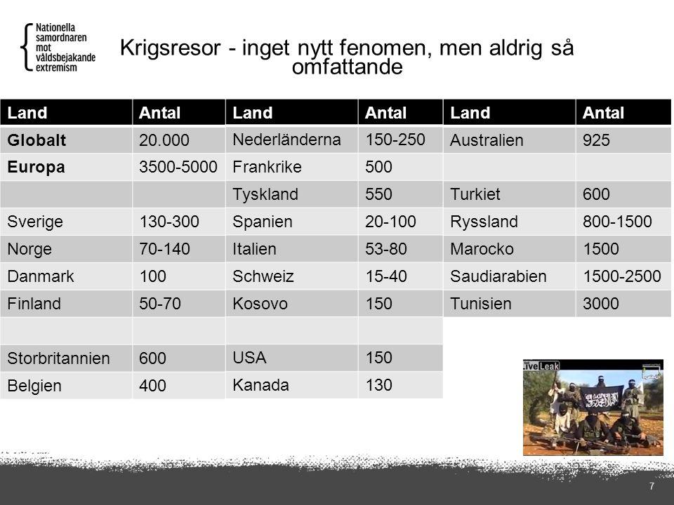Krigsresor - inget nytt fenomen, men aldrig så omfattande 7 LandAntal Globalt20.000 Europa3500-5000 Sverige130-300 Norge70-140 Danmark100 Finland50-70