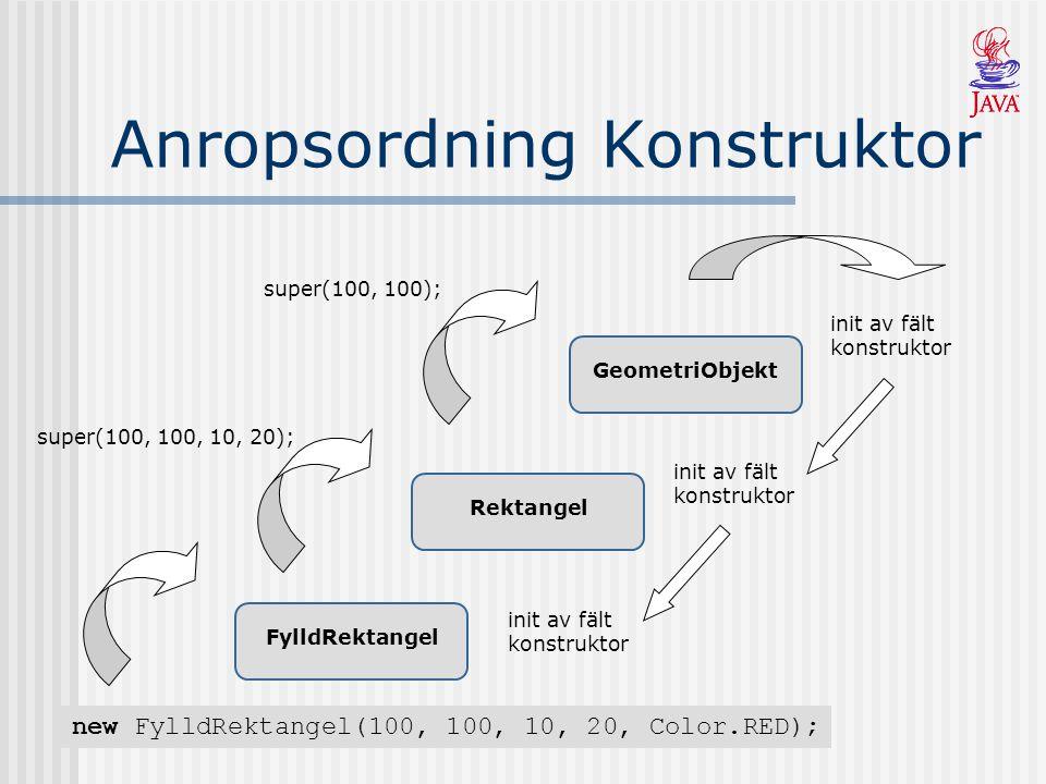Anropsordning Konstruktor GeometriObjekt Rektangel FylldRektangel new FylldRektangel(100, 100, 10, 20, Color.RED); init av fält konstruktor super(100, 100, 10, 20);super(100, 100);