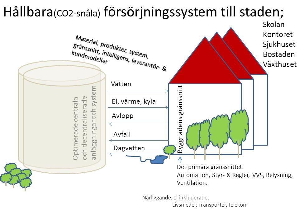 Hållbara (CO2-snåla) försörjningssystem till staden; Skolan Kontoret Sjukhuset Bostaden Växthuset Vatten El, värme, kyla Avlopp Avfall Dagvatten Närliggande, ej inkluderade; Livsmedel, Transporter, Telekom Byggnadens gränssnitt Optimerade centrala och decentraliserade anläggningar och system Material, produkter, system, gränssnitt, intelligens, leverantör- & kundmodeller Det primära gränssnittet: Automation, Styr- & Regler, VVS, Belysning, Ventilation.
