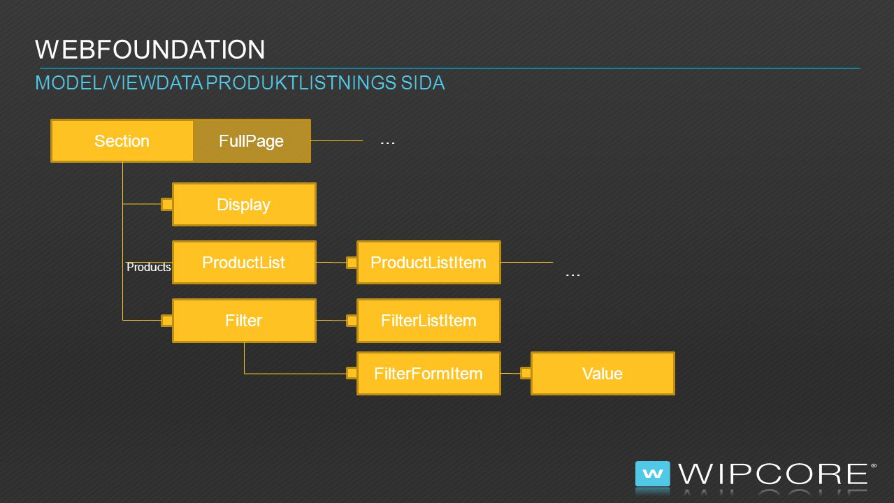 WEBFOUNDATION MODEL/VIEWDATA PRODUKTLISTNINGS SIDA SectionFullPage Display ProductListItem Filter Products … FilterListItem FilterFormItemValue Produc