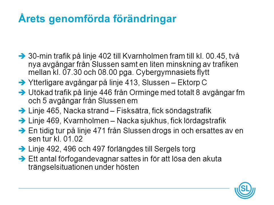 Årets genomförda förändringar  30-min trafik på linje 402 till Kvarnholmen fram till kl.