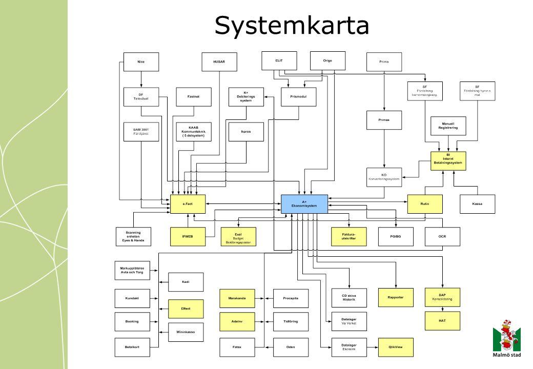 Uppdrag Upphandla ändamålsenligt systemstöd för det ekonomiadministrativa arbetet Att ta fram ett förslag på gemensam ekonomimodell och gemensam kodplan