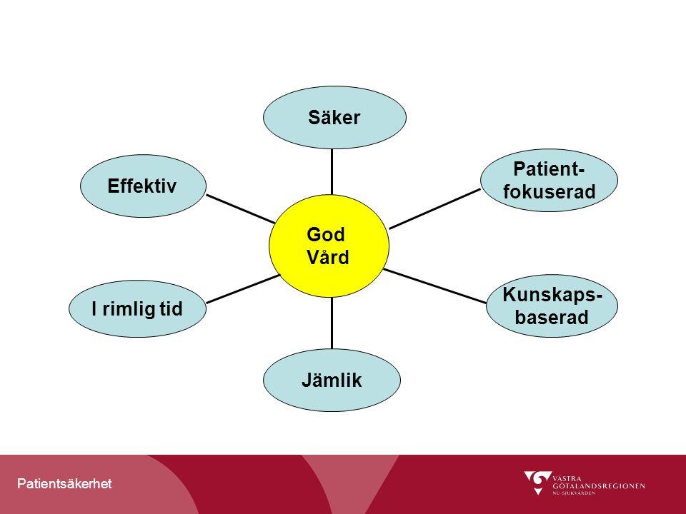 Patientsäkerhet God Vård Säker Patient- fokuserad Kunskaps- baserad Jämlik I rimlig tid Effektiv