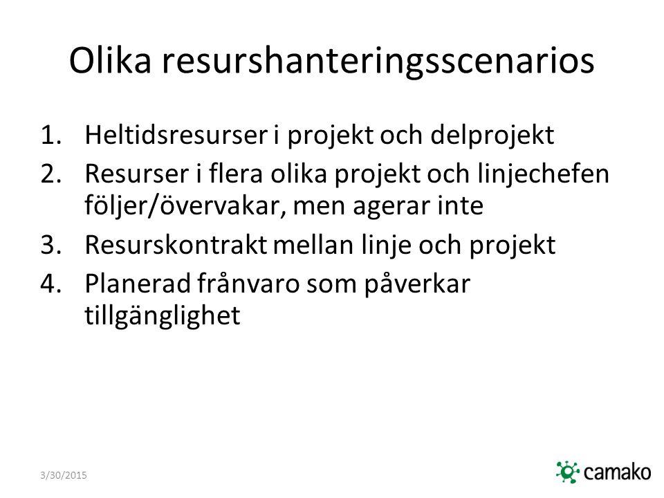 3/30/2015 Olika resurshanteringsscenarios 1.Heltidsresurser i projekt och delprojekt 2.Resurser i flera olika projekt och linjechefen följer/övervakar, men agerar inte 3.Resurskontrakt mellan linje och projekt 4.Planerad frånvaro som påverkar tillgänglighet