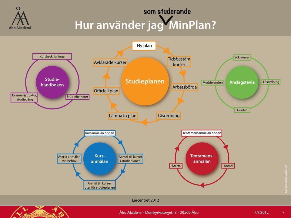 7.9.2012Åbo Akademi - Domkyrkotorget 3 - 20500 Åbo 7