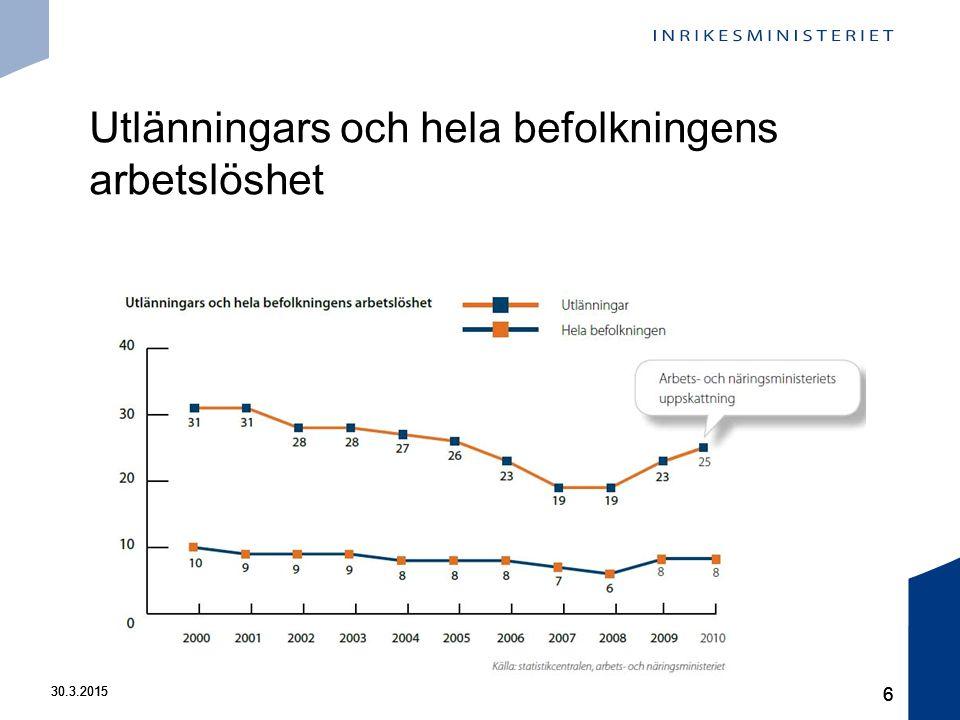 30.3.2015 6 6 Utlänningars och hela befolkningens arbetslöshet