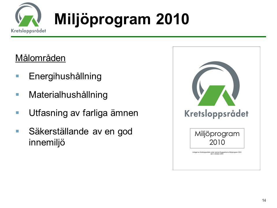 14 Målområden  Energihushållning  Materialhushållning  Utfasning av farliga ämnen  Säkerställande av en god innemiljö Miljöprogram 2010