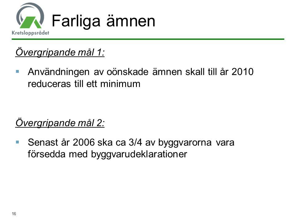 16 Farliga ämnen Övergripande mål 1:  Användningen av oönskade ämnen skall till år 2010 reduceras till ett minimum Övergripande mål 2:  Senast år 20