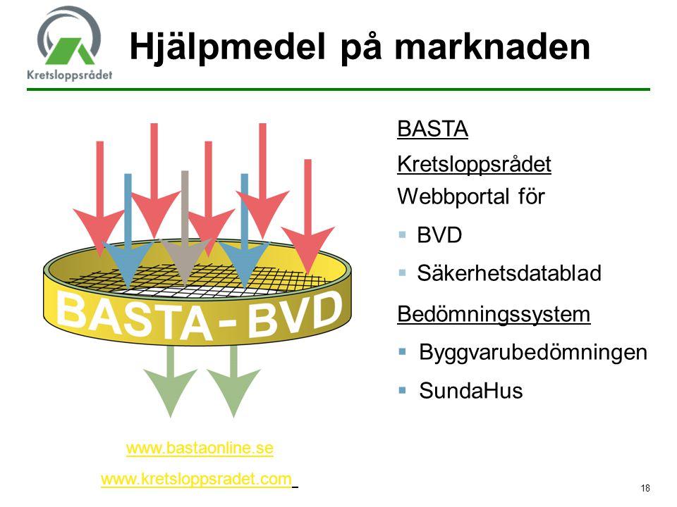 BASTA Kretsloppsrådet Webbportal för  BVD  Säkerhetsdatablad Bedömningssystem  Byggvarubedömningen  SundaHus Hjälpmedel på marknaden www.bastaonli