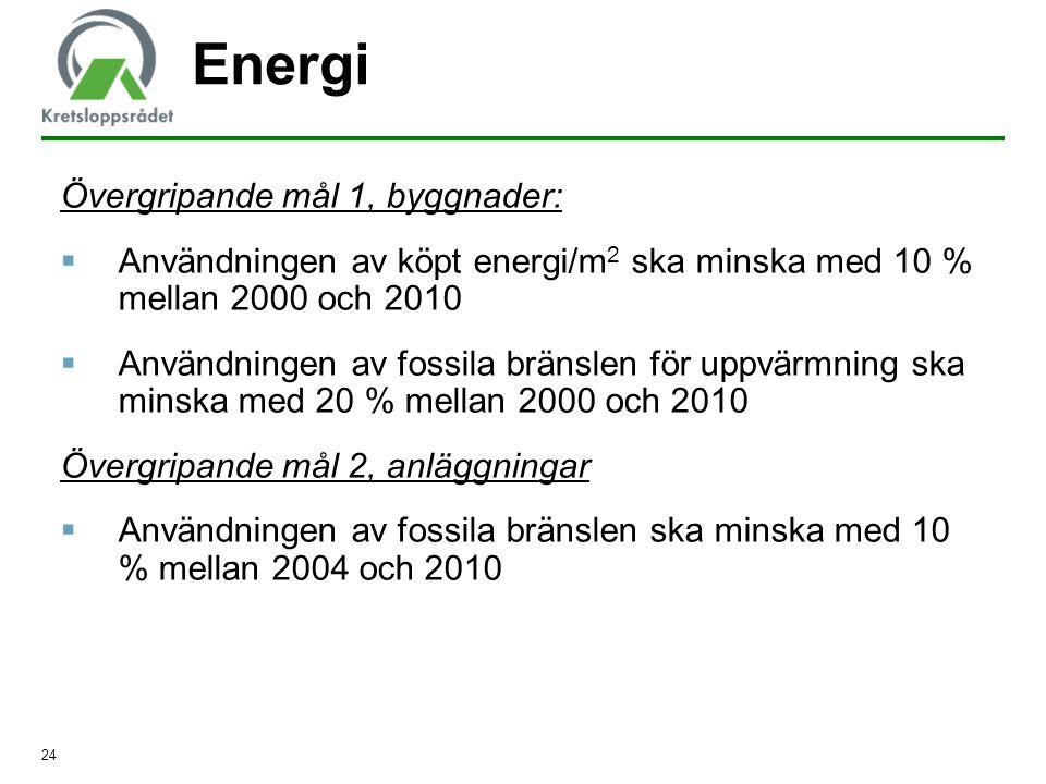 24 Energi Övergripande mål 1, byggnader:  Användningen av köpt energi/m 2 ska minska med 10 % mellan 2000 och 2010  Användningen av fossila bränslen