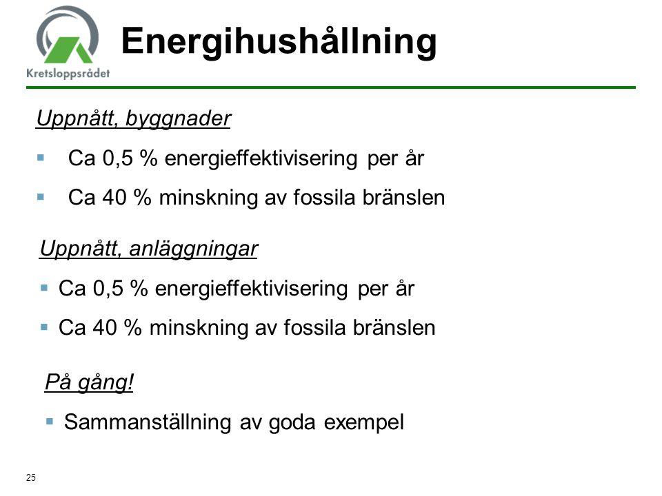 25 Energihushållning Uppnått, byggnader  Ca 0,5 % energieffektivisering per år  Ca 40 % minskning av fossila bränslen Uppnått, anläggningar  Ca 0,5