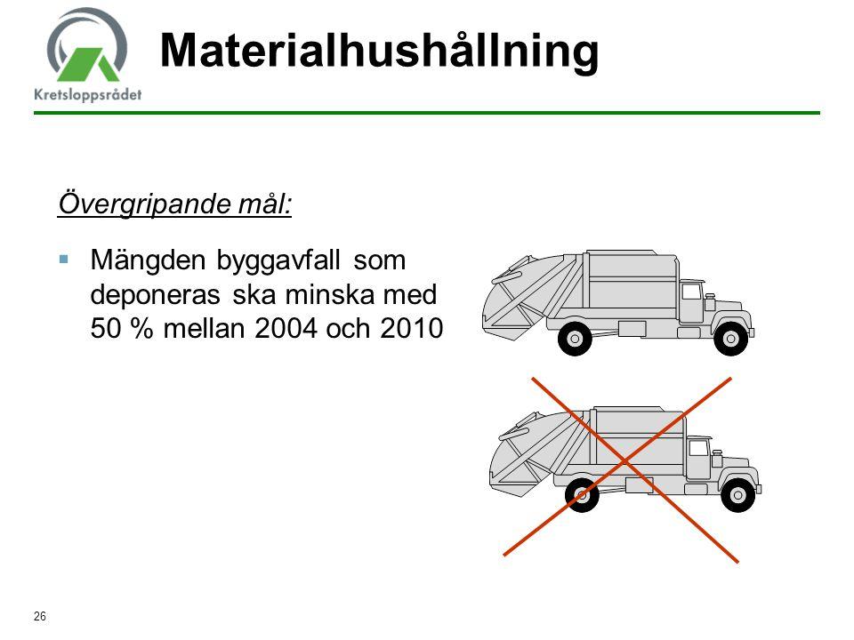 26 Materialhushållning Övergripande mål:  Mängden byggavfall som deponeras ska minska med 50 % mellan 2004 och 2010