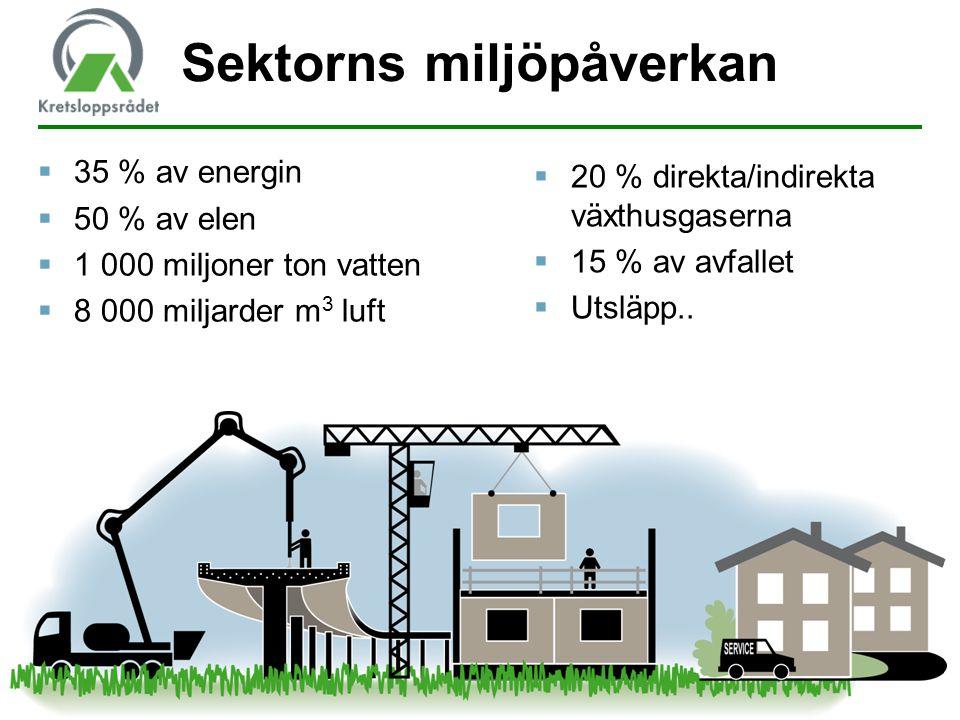5  35 % av energin  50 % av elen  1 000 miljoner ton vatten  8 000 miljarder m 3 luft Sektorns miljöpåverkan  20 % direkta/indirekta växthusgaser