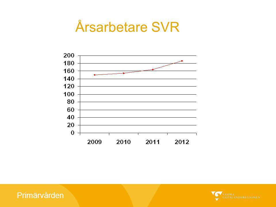 Primärvården Patientenkät i talsvaret 2012 Bemötande