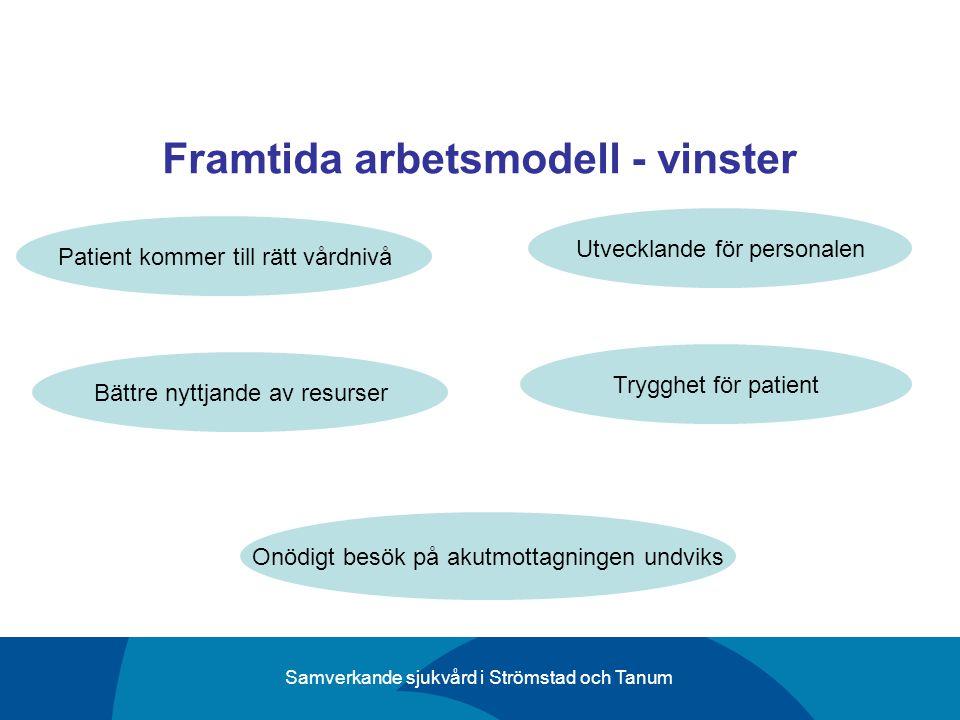 Samverkande sjukvård i Strömstad och Tanum Framtida arbetsmodell - vinster Onödigt besök på akutmottagningen undviks Bättre nyttjande av resurser Utve