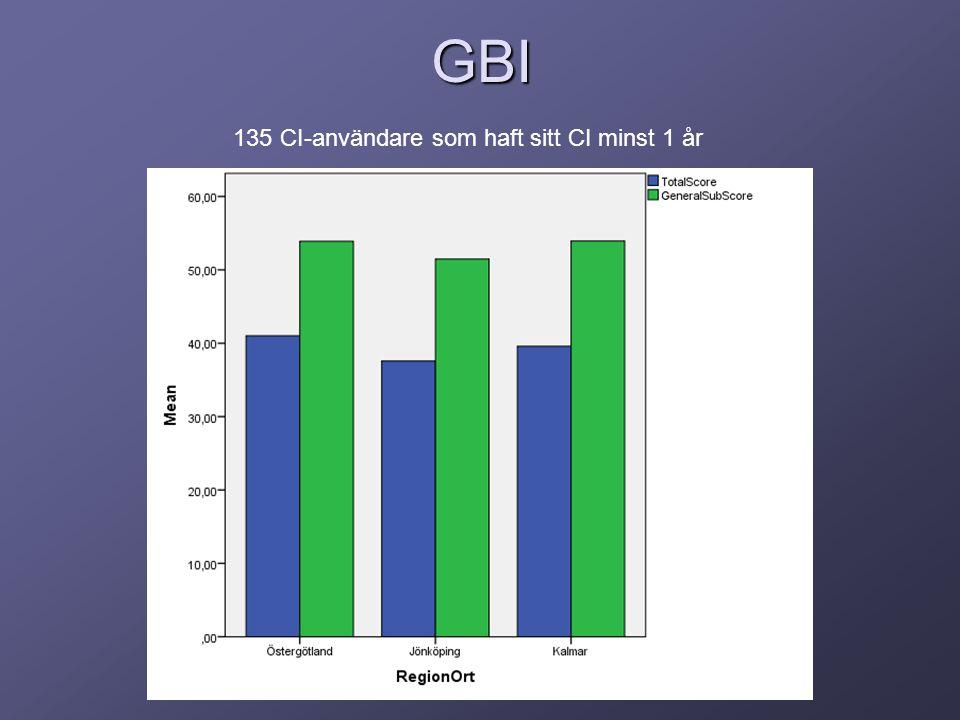 GBI 135 CI-användare som haft sitt CI minst 1 år