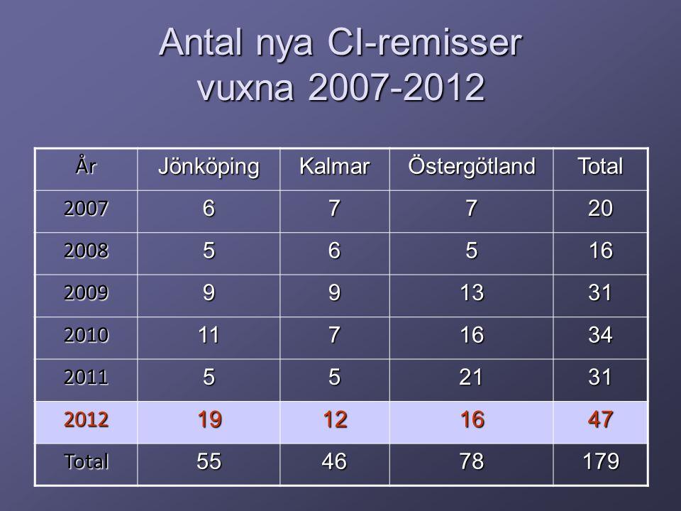 Antal nya CI-remisser vuxna 2007-2012 ÅrJönköpingKalmarÖstergötlandTotal 200767720 200856516 2009991331 20101171634 2011552131 201219121647 Total554678179