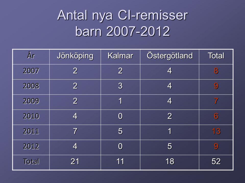 Antal nya CI-remisser barn 2007-2012 ÅrJönköpingKalmarÖstergötlandTotal 20072248 20082349 20092147 20104026 201175113 20124059 Total21111852