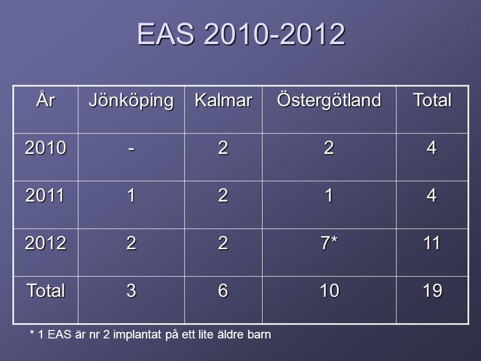 EAS 2010-2012 ÅrJönköpingKalmarÖstergötlandTotal 2010-224 20111214 2012227*11 Total361019 * 1 EAS är nr 2 implantat på ett lite äldre barn