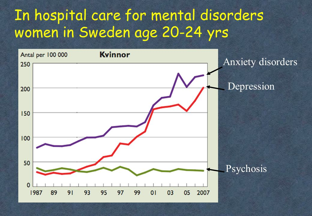 In hospital care for mental disorders women in Sweden age 20-24 yrs Anxiety disorders Depression Psychosis