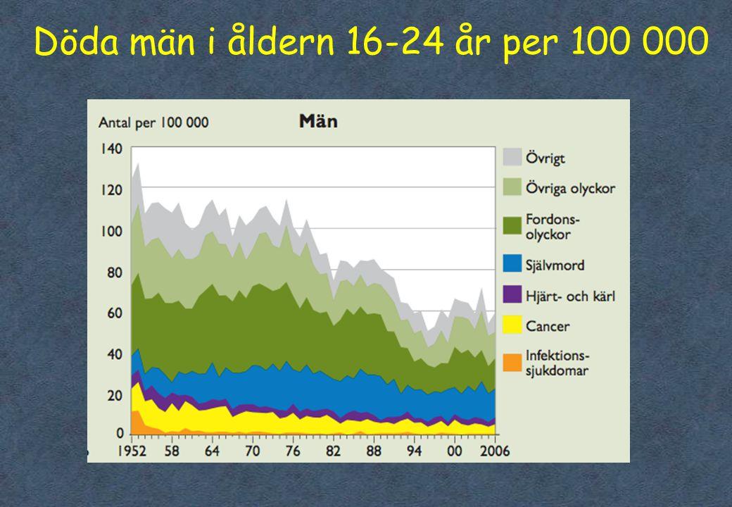 6 Nöjd med livet efter ålder - OECD 11 år 13 år 15 år