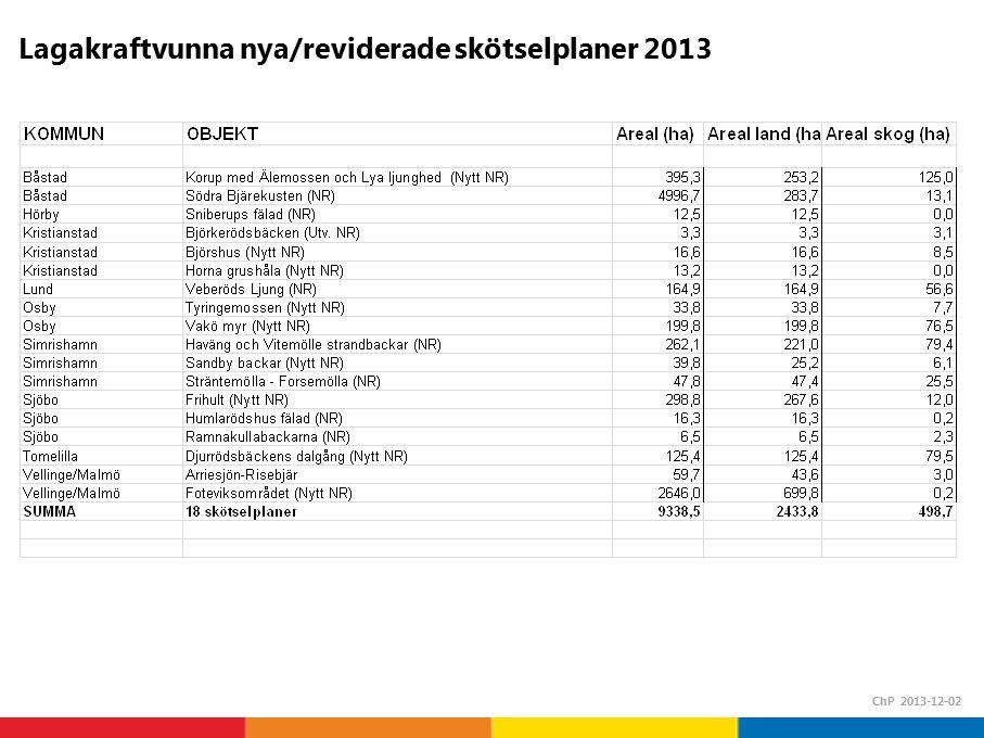 Lagakraftvunna nya/reviderade skötselplaner 2013 ChP 2013-12-02