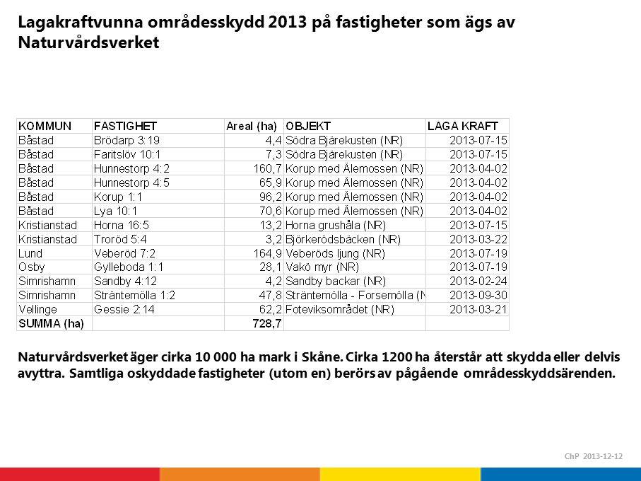 Lagakraftvunna områdesskydd 2013 på fastigheter som ägs av Naturvårdsverket ChP 2013-12-12 Naturvårdsverket äger cirka 10 000 ha mark i Skåne.
