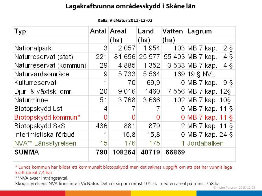 Lagakraftvunna beslut* och NVA* i Skåne län 1997 – 2013 fördelat på prioriteringsgrund (varje skydd kan innehålla flera olika prioriteringsgrunder)s ChP 2013-12-02 * beslutade/fastställda av länsstyrelsen eller kommun