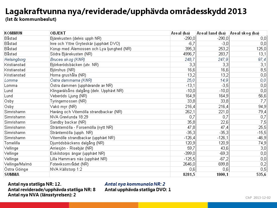 Lagakraftvunna nya/reviderade/upphävda områdesskydd 2013 (lst & kommunbeslut) ChP 2013-12-02 Antal nya statliga NR: 12.