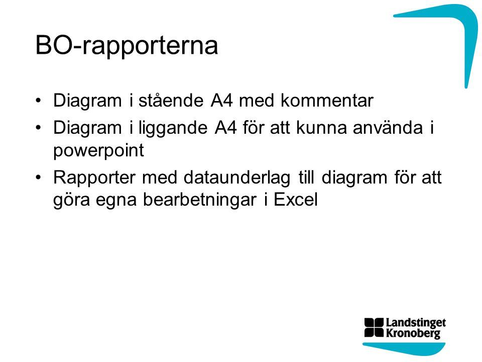 BO-rapporterna Diagram i stående A4 med kommentar Diagram i liggande A4 för att kunna använda i powerpoint Rapporter med dataunderlag till diagram för att göra egna bearbetningar i Excel