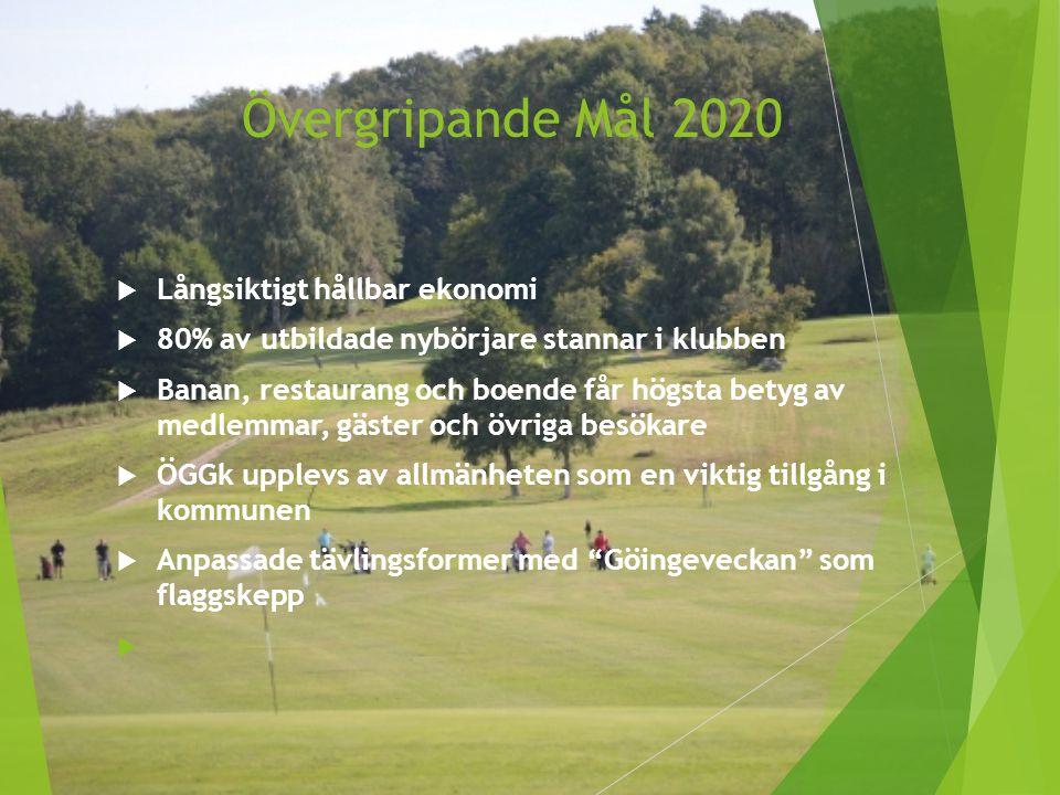 Övergripande Mål 2020  Långsiktigt hållbar ekonomi  80% av utbildade nybörjare stannar i klubben  Banan, restaurang och boende får högsta betyg av