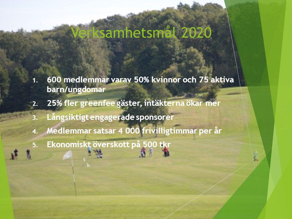 Verksamhetsmål 2020 1. 600 medlemmar varav 50% kvinnor och 75 aktiva barn/ungdomar 2. 25% fler greenfee gäster, intäkterna ökar mer 3. Långsiktigt eng