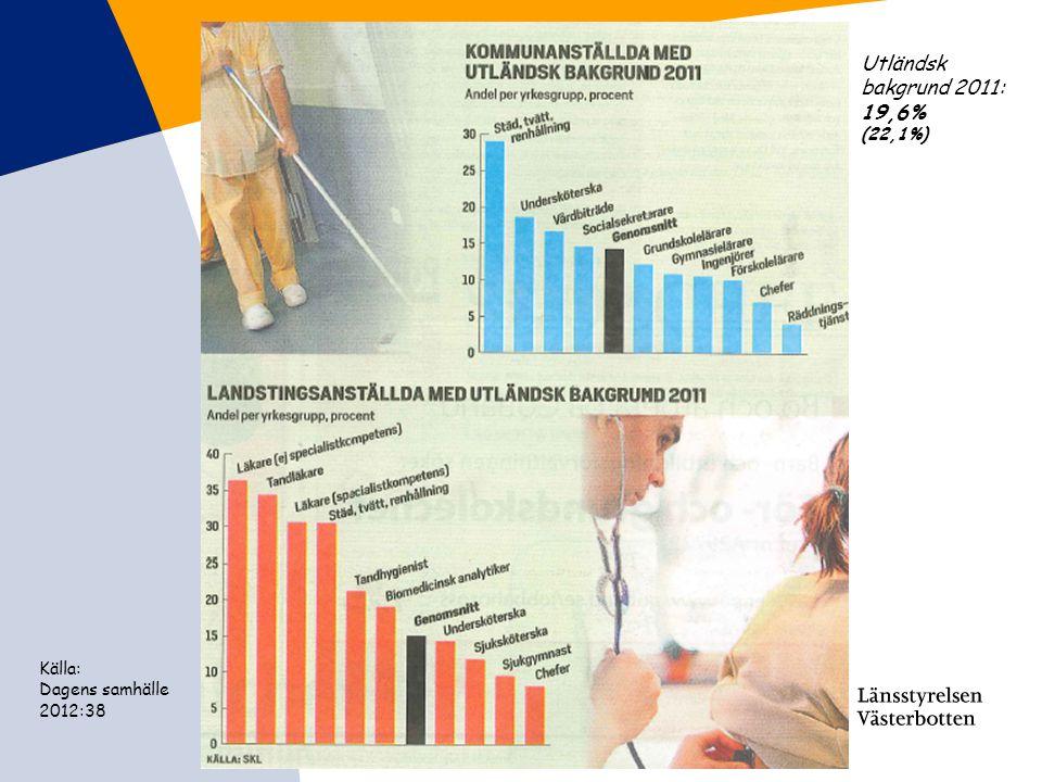 Källa: Dagens samhälle 2012:38 Utländsk bakgrund 2011: 19,6% (22,1%)