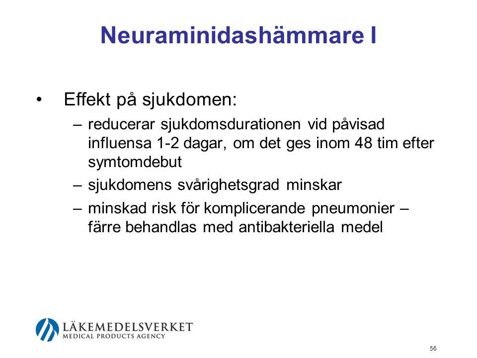 56 Neuraminidashämmare I Effekt på sjukdomen: –reducerar sjukdomsdurationen vid påvisad influensa 1-2 dagar, om det ges inom 48 tim efter symtomdebut –sjukdomens svårighetsgrad minskar –minskad risk för komplicerande pneumonier – färre behandlas med antibakteriella medel