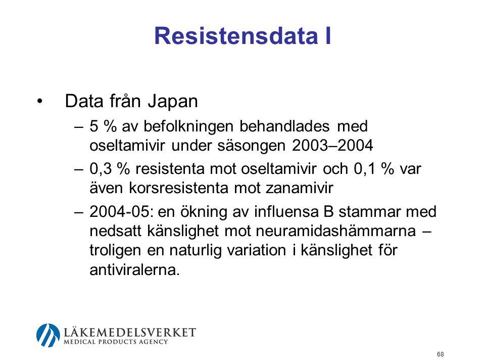 68 Resistensdata I Data från Japan –5 % av befolkningen behandlades med oseltamivir under säsongen 2003–2004 –0,3 % resistenta mot oseltamivir och 0,1 % var även korsresistenta mot zanamivir –2004-05: en ökning av influensa B stammar med nedsatt känslighet mot neuramidashämmarna – troligen en naturlig variation i känslighet för antiviralerna.