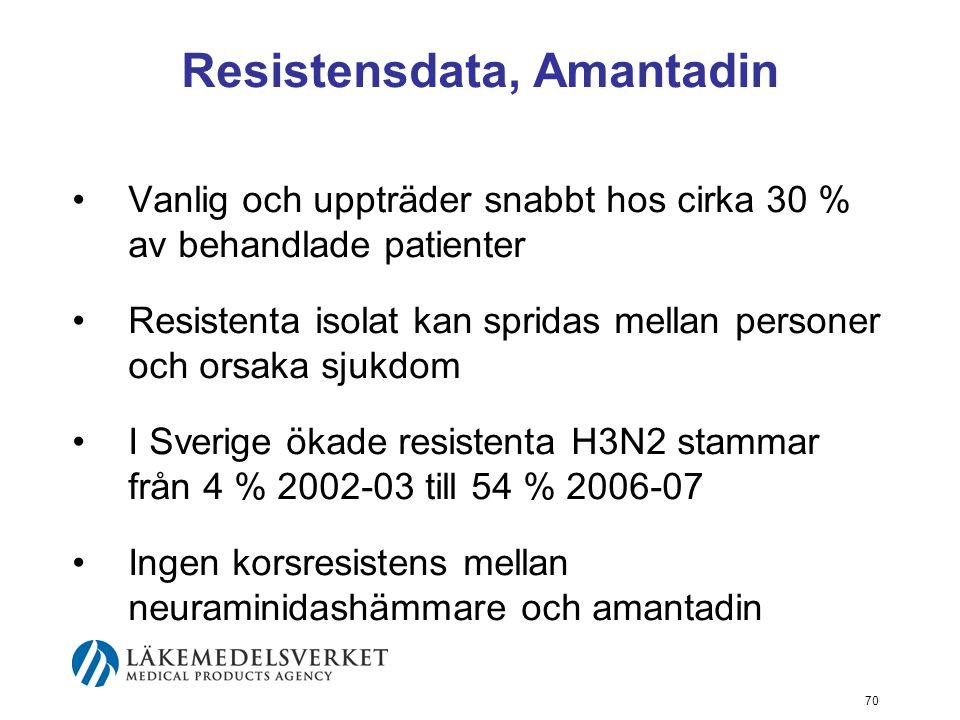 70 Resistensdata, Amantadin Vanlig och uppträder snabbt hos cirka 30 % av behandlade patienter Resistenta isolat kan spridas mellan personer och orsaka sjukdom I Sverige ökade resistenta H3N2 stammar från 4 % 2002-03 till 54 % 2006-07 Ingen korsresistens mellan neuraminidashämmare och amantadin