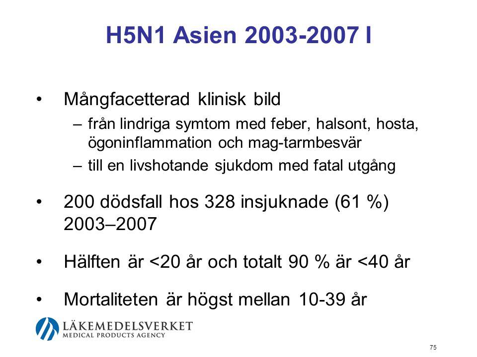 75 H5N1 Asien 2003-2007 I Mångfacetterad klinisk bild –från lindriga symtom med feber, halsont, hosta, ögoninflammation och mag-tarmbesvär –till en livshotande sjukdom med fatal utgång 200 dödsfall hos 328 insjuknade (61 %) 2003–2007 Hälften är <20 år och totalt 90 % är <40 år Mortaliteten är högst mellan 10-39 år