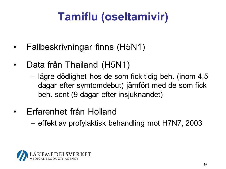 89 Tamiflu (oseltamivir) Fallbeskrivningar finns (H5N1) Data från Thailand (H5N1) –lägre dödlighet hos de som fick tidig beh.