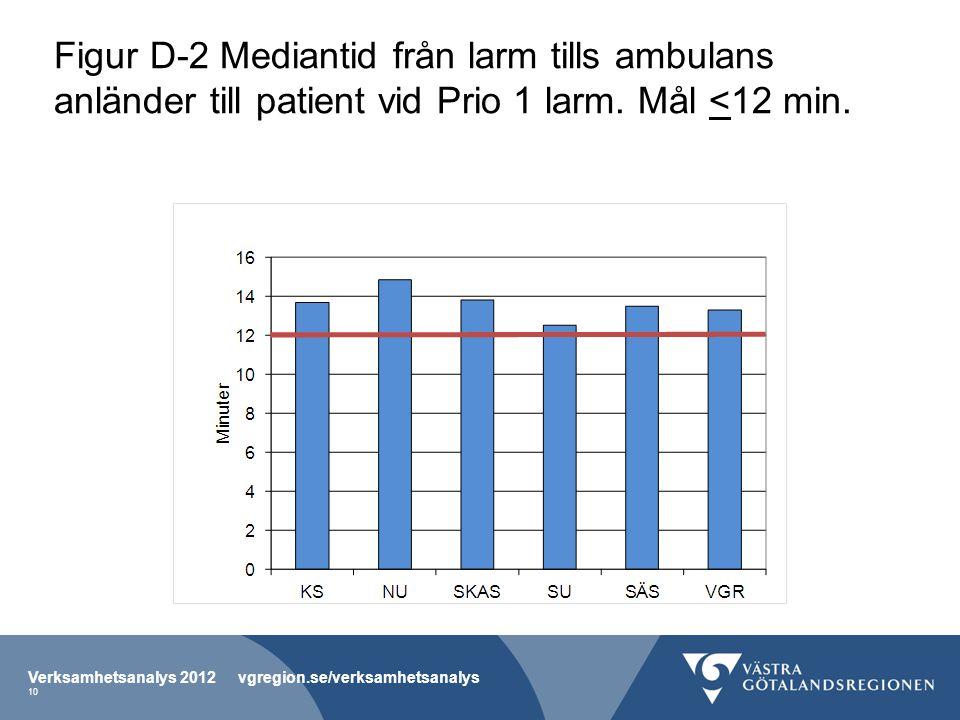 Figur D-2 Mediantid från larm tills ambulans anländer till patient vid Prio 1 larm.
