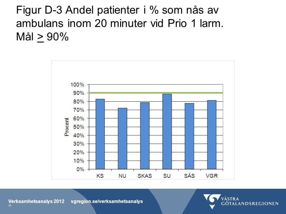 Figur D-3 Andel patienter i % som nås av ambulans inom 20 minuter vid Prio 1 larm.