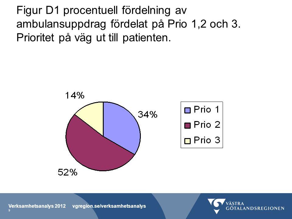 Figur D1 procentuell fördelning av ambulansuppdrag fördelat på Prio 1,2 och 3.