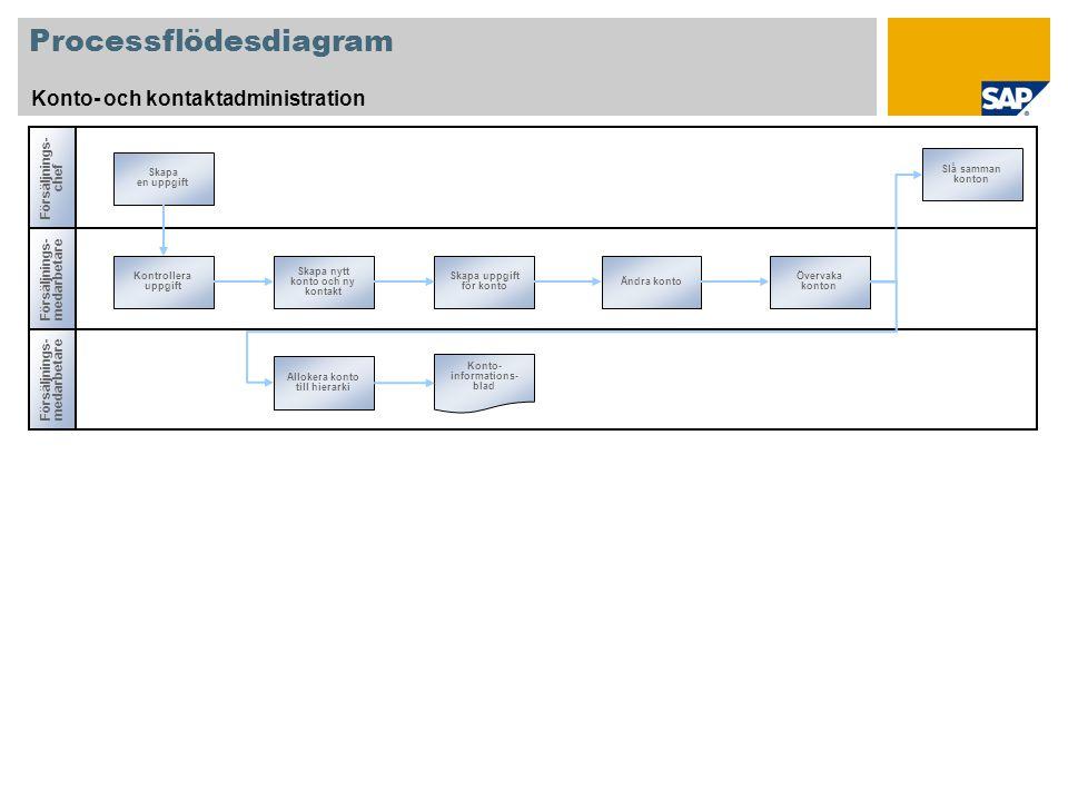 Processflödesdiagram Konto- och kontaktadministration Försäljnings- medarbetare Försäljnings- chef Försäljnings- medarbetare Kontrollera uppgift Skapa nytt konto och ny kontakt Skapa uppgift för konto Övervaka konton Skapa en uppgift Ändra konto Slå samman konton Allokera konto till hierarki Konto- informations- blad